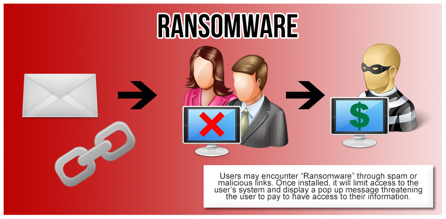 Ransomware : Ne vous faites plus avoir par les mails frauduleux