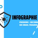 infographie reconnaître un email de phishing en 5 étapes