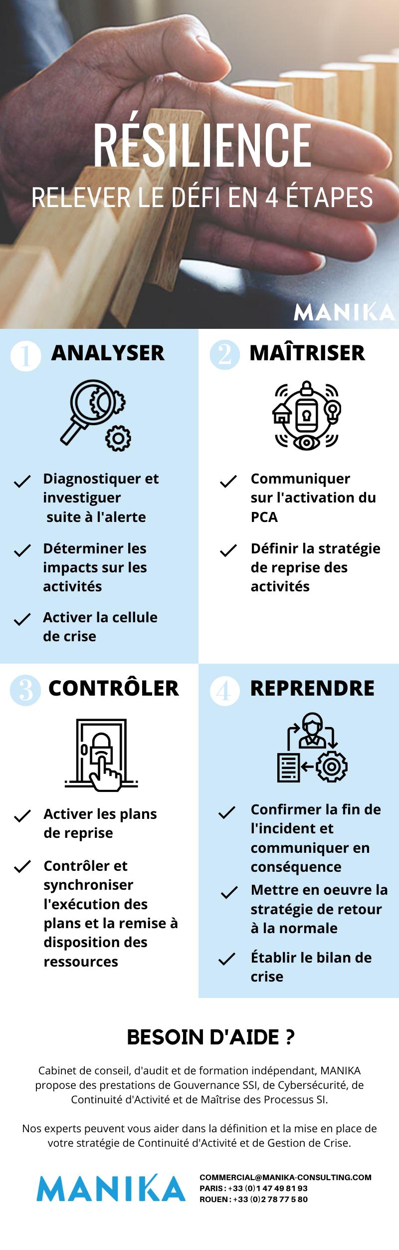 infographie resilience en 4 etapes manika