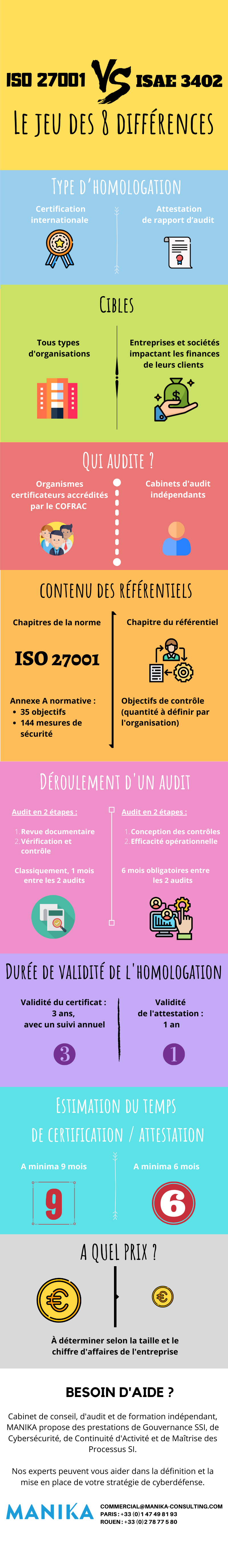 infographie iso 27001 vs ISAE3402