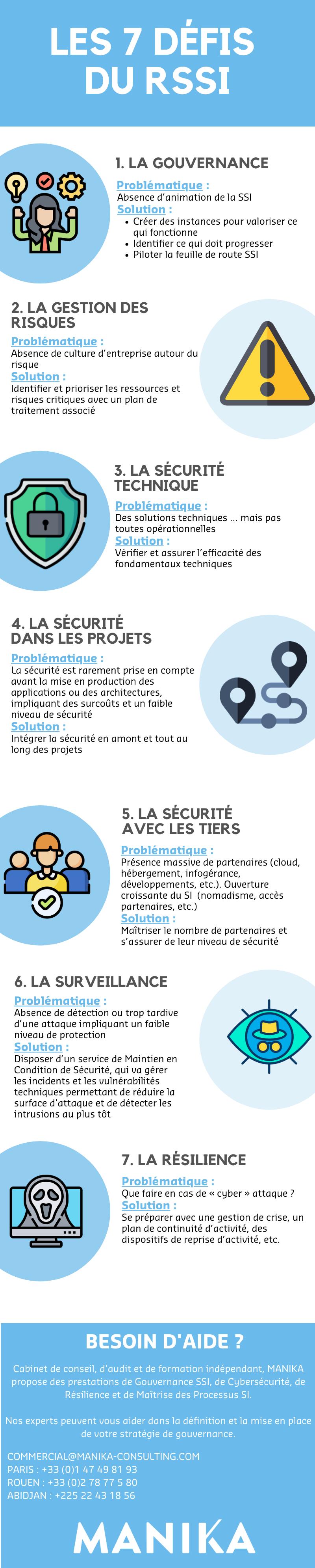 infographie Problématiques RSSI