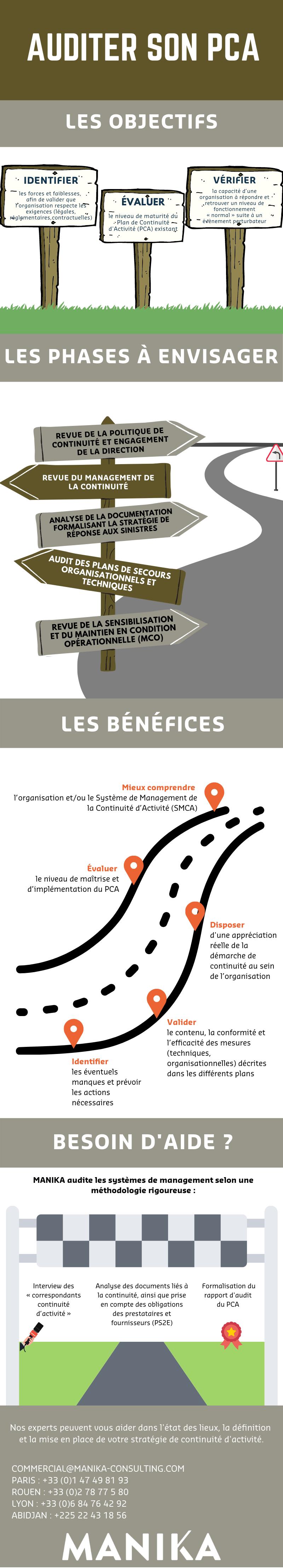 infographie audit PCA