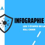 infographie les 7 étapes de la cyber kill chain (1)