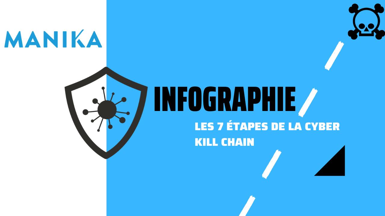 [Infographie] La Cyber Kill Chain en 7 étapes